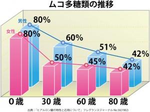 ムコ多糖類の世代別変化