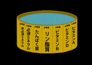 リービッヒの桶