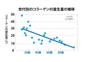 コラーゲンは年齢とともに減少