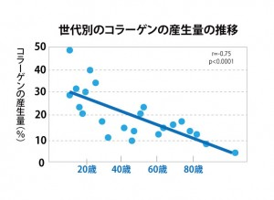 世代別コラーゲンの生成量の推移