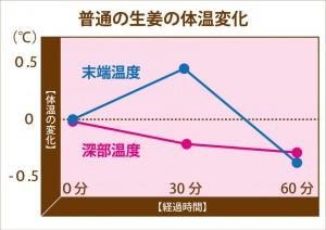 普通の生姜の体温変化