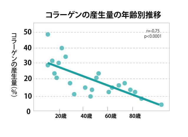 コラーゲンの産生量の推移-1