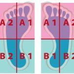 4スタンス理論-怪我が減少!あなたの軸タイプをチェック