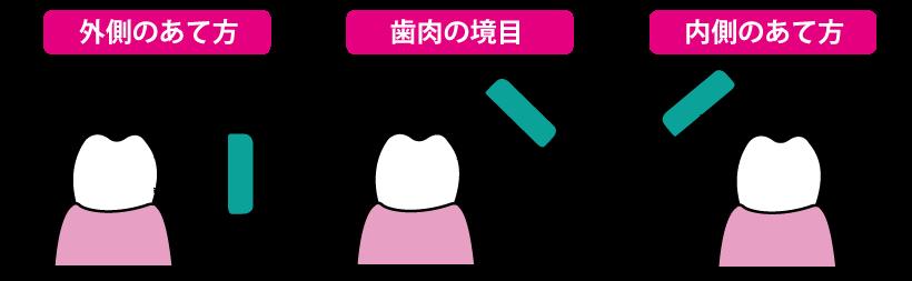 歯ブラシの当て方A