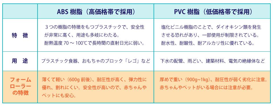 フォームローラーのチューブ素材_ABS樹脂とPVC樹脂